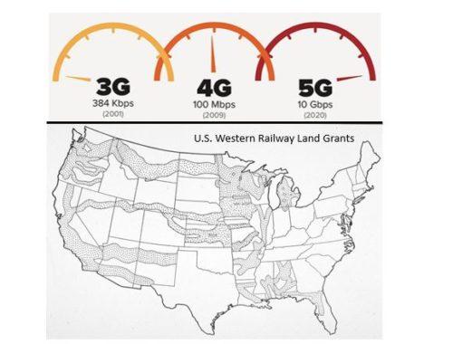 5G Networks vs 1850 Railway Land Grants